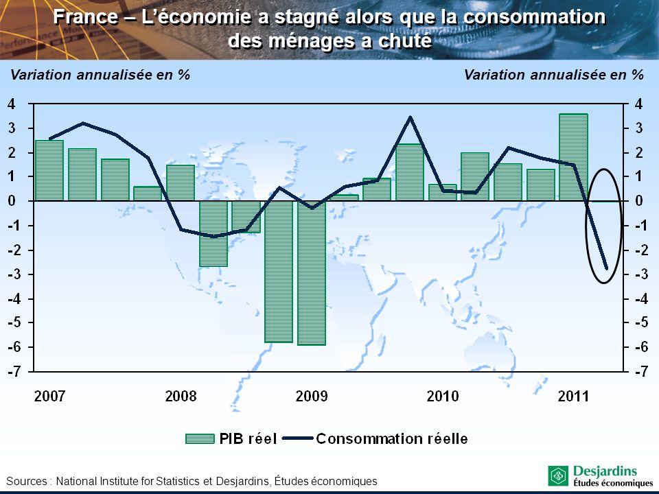 Sources : National Institute for Statistics et Desjardins, Études économiques France – Léconomie a stagné alors que la consommation des ménages a chut