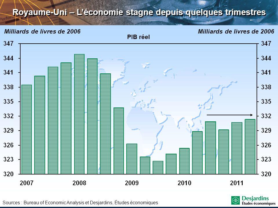 Sources : Bureau of Economic Analysis et Desjardins, Études économiques Royaume-Uni – Léconomie stagne depuis quelques trimestres PIB réel Milliards d