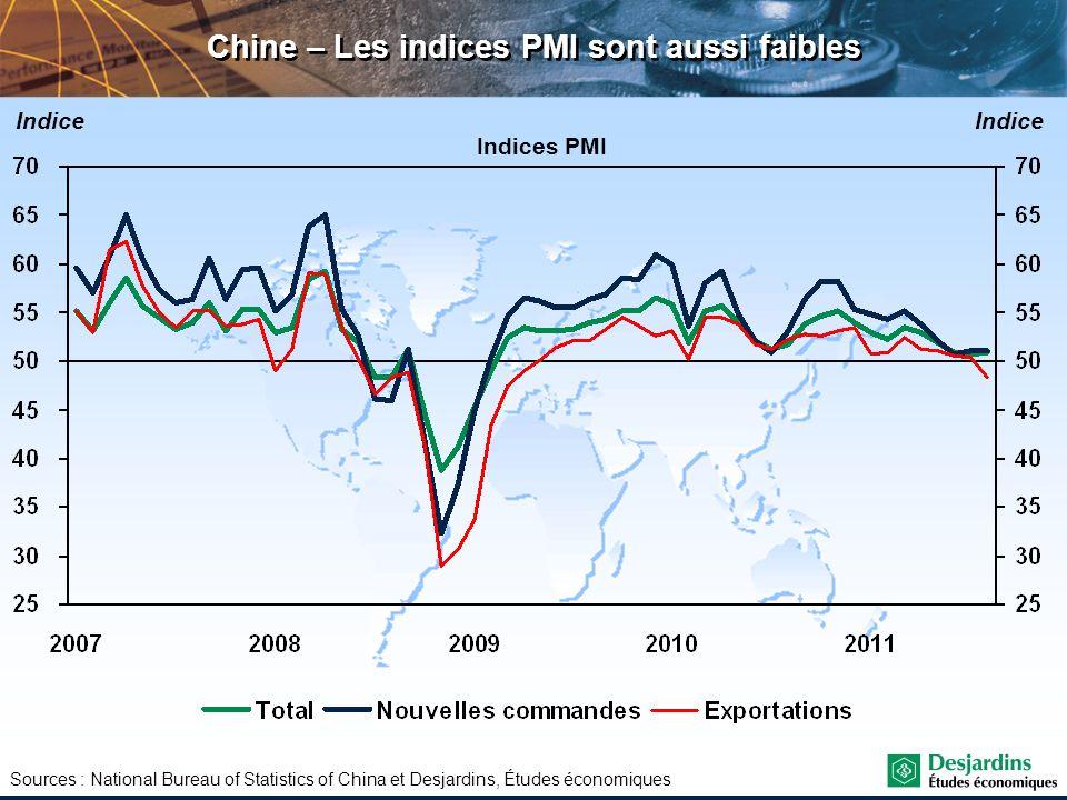 Sources : National Bureau of Statistics of China et Desjardins, Études économiques Chine – Les indices PMI sont aussi faibles Indice Indices PMI