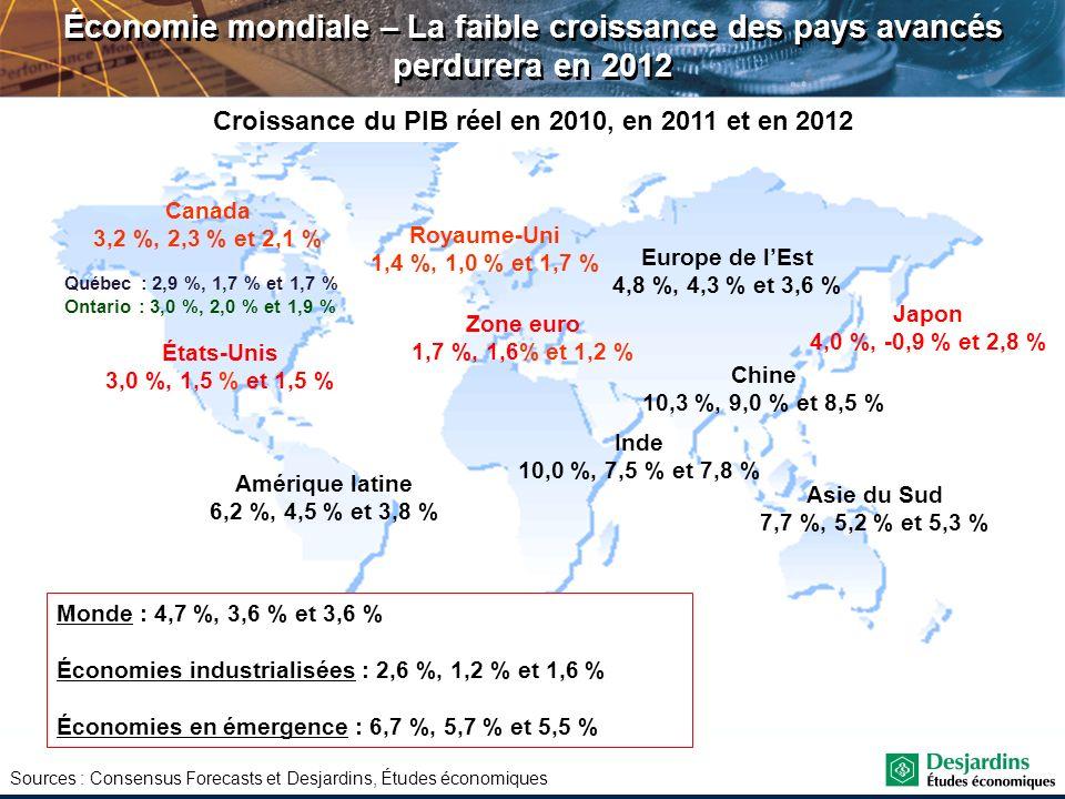 Croissance du PIB réel en 2010, en 2011 et en 2012 Canada 3,2 %, 2,3 % et 2,1 % États-Unis 3,0 %, 1,5 % et 1,5 % Royaume-Uni 1,4 %, 1,0 % et 1,7 % Zon