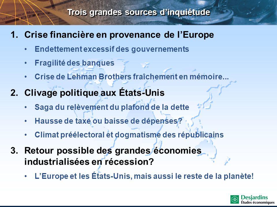 Trois grandes sources dinquiétude 1.Crise financière en provenance de lEurope Endettement excessif des gouvernements Fragilité des banques Crise de Le