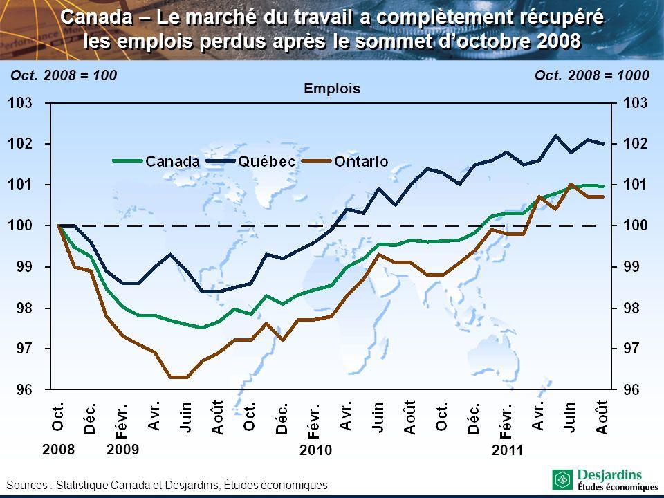 Sources : Statistique Canada et Desjardins, Études économiques Canada – Le marché du travail a complètement récupéré les emplois perdus après le somme