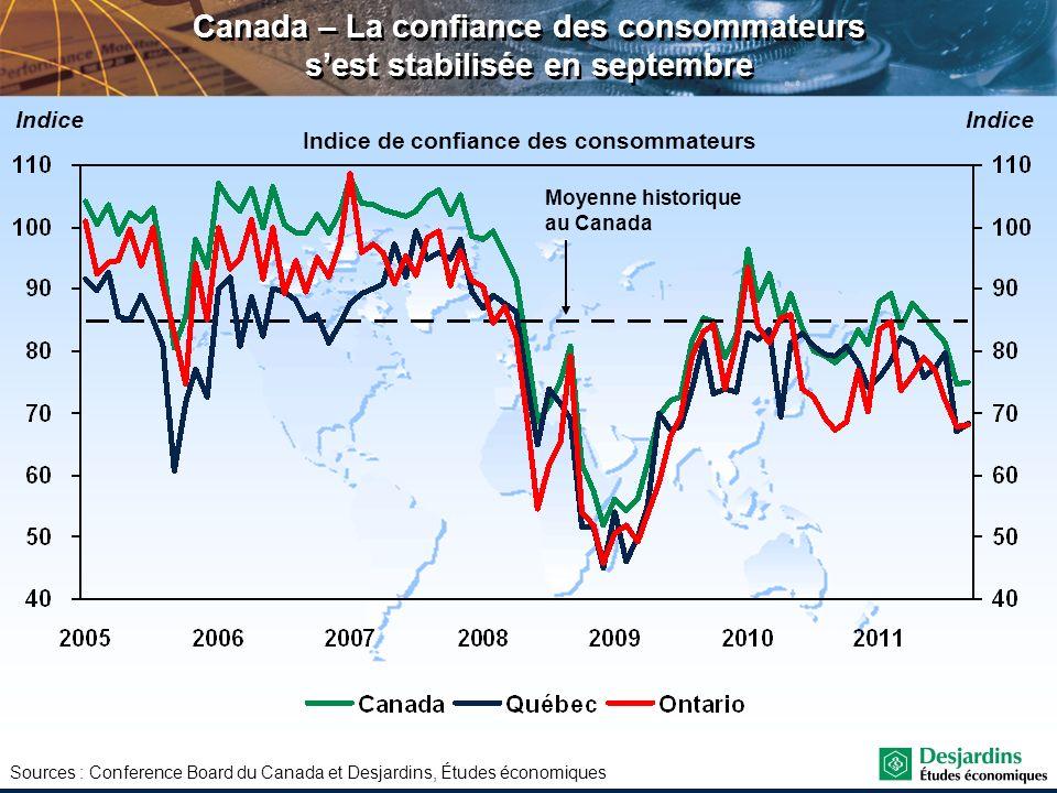 Sources : Conference Board du Canada et Desjardins, Études économiques Canada – La confiance des consommateurs sest stabilisée en septembre Indice de