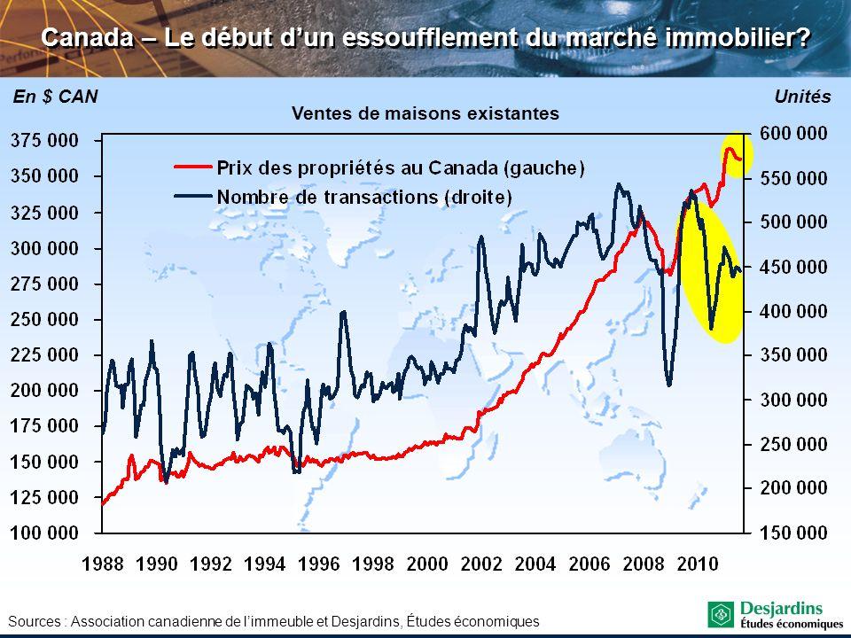 Sources : Association canadienne de limmeuble et Desjardins, Études économiques Ventes de maisons existantes En $ CANUnités Canada – Le début dun esso