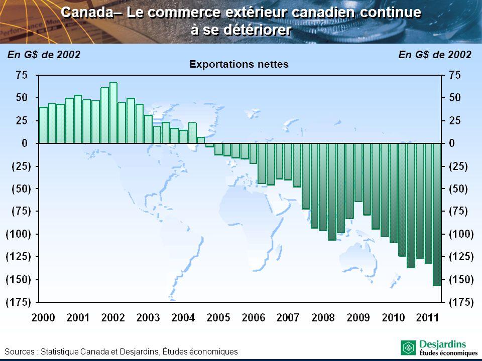 Sources : Statistique Canada et Desjardins, Études économiques Canada– Le commerce extérieur canadien continue à se détériorer En G$ de 2002 Exportati