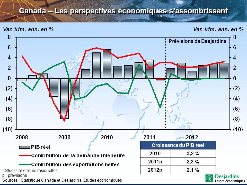 Canada – Les perspectives économiques sassombrissent Var. trim. ann. en % Croissance du PIB réel 20103,2 % 2011p2,3 % 2012p2,1 % * Stocks et erreurs r