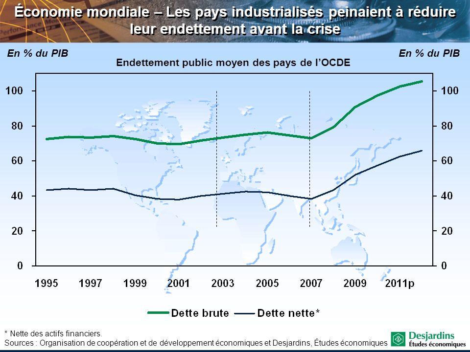 Québec – Répartition des ménages endettés au Québec selon le ratio dette/actif (RDA) Sources : Ipsos Reid et Desjardins, Études économiques Importance des ménages selon le RDA en 2010 Seuil critique RDA > 2 Zone dinconfort RDA > 0,8 < 2 Zone de confort RDA < 0,8 RDA >0 < 0,5 RDA >0,5 < 0,8RDA > 0,8 < 1,0RDA >1,0 < 1,5RDA >1,5 < 2,0RDA >2,0