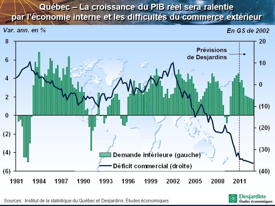 Sources : Institut de la statistique du Québec et Desjardins, Études économiques Québec – La croissance du PIB réel sera ralentie par léconomie intern