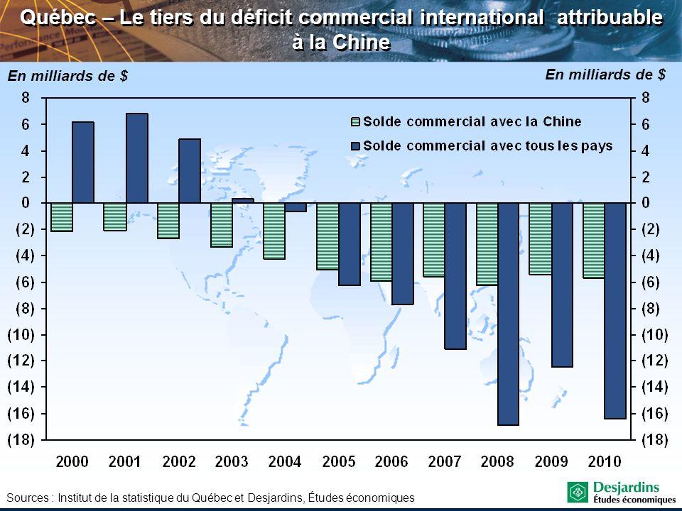 Québec – Le tiers du déficit commercial international attribuable à la Chine Sources : Institut de la statistique du Québec et Desjardins, Études écon