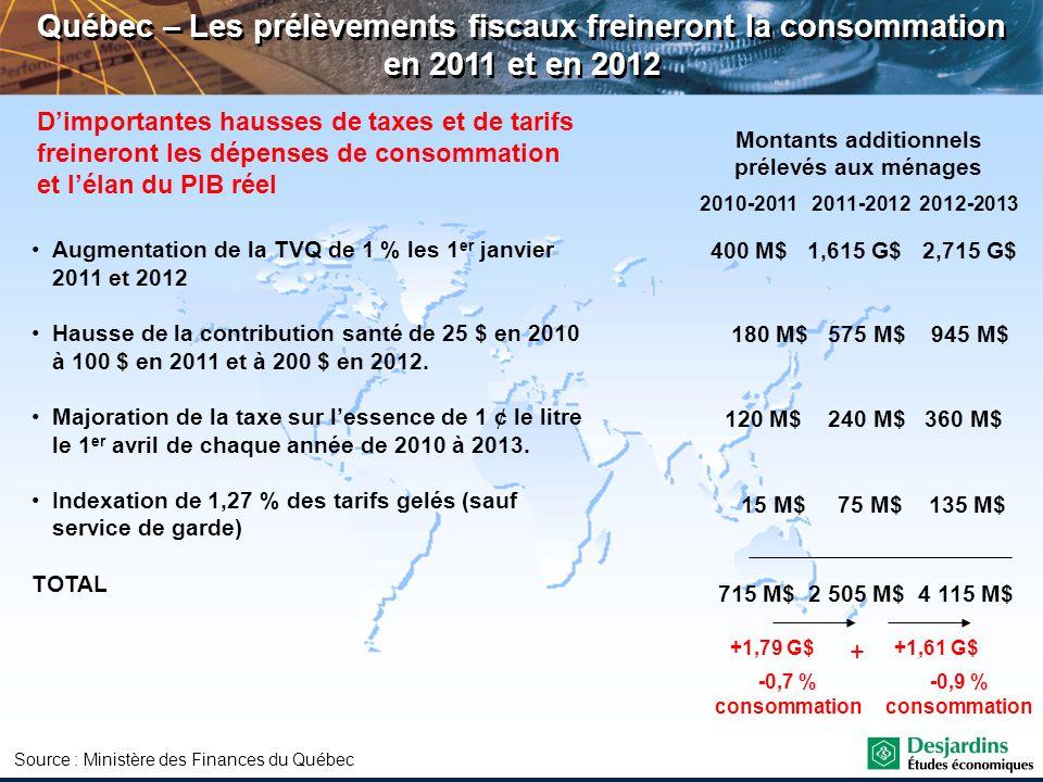 Québec – Les prélèvements fiscaux freineront la consommation en 2011 et en 2012 Montants additionnels prélevés aux ménages 400 M$ 1,615 G$ 2,715 G$ 18