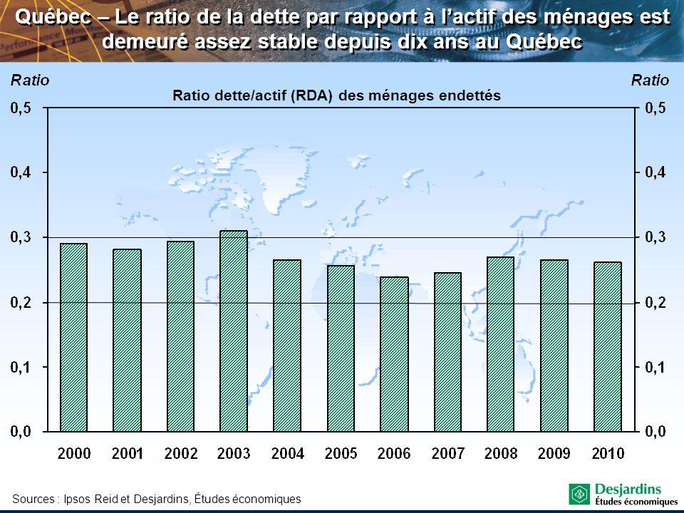 Québec – Le ratio de la dette par rapport à lactif des ménages est demeuré assez stable depuis dix ans au Québec Sources : Ipsos Reid et Desjardins, É