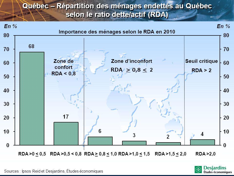 Québec – Répartition des ménages endettés au Québec selon le ratio dette/actif (RDA) Sources : Ipsos Reid et Desjardins, Études économiques Importance