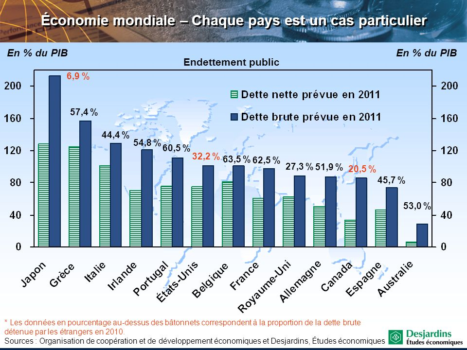 Sources : Eurostat et Desjardins, Études économiques Économie mondiale – Déficits publics importants en zone euro Déficits publics Espagne Grèce Irlande (-25,4) Portugal France Italie Belgique Allemagne Pays-Bas Autriche