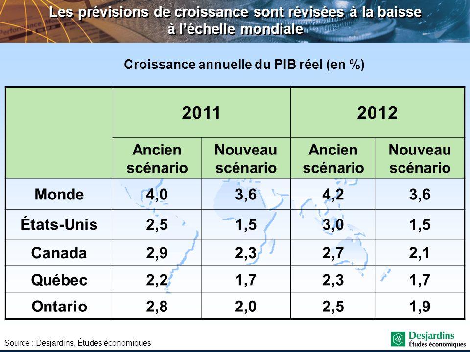 Source : Desjardins, Études économiques Les prévisions de croissance sont révisées à la baisse à léchelle mondiale 20112012 Ancien scénario Nouveau sc