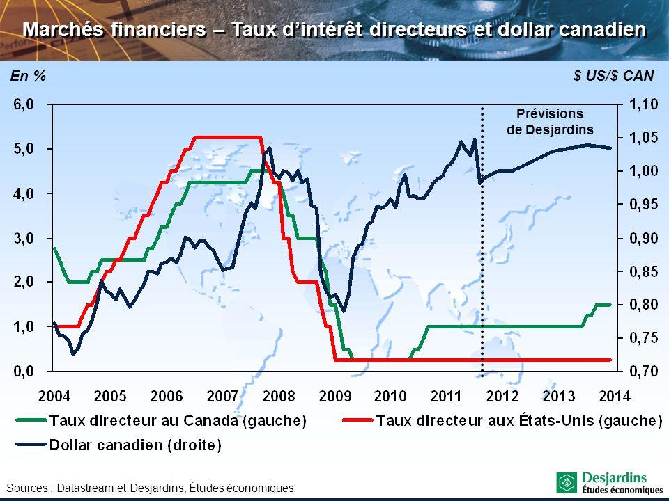 Sources : Datastream et Desjardins, Études économiques Marchés financiers – Taux dintérêt directeurs et dollar canadien En %$ US/$ CAN Prévisions de D