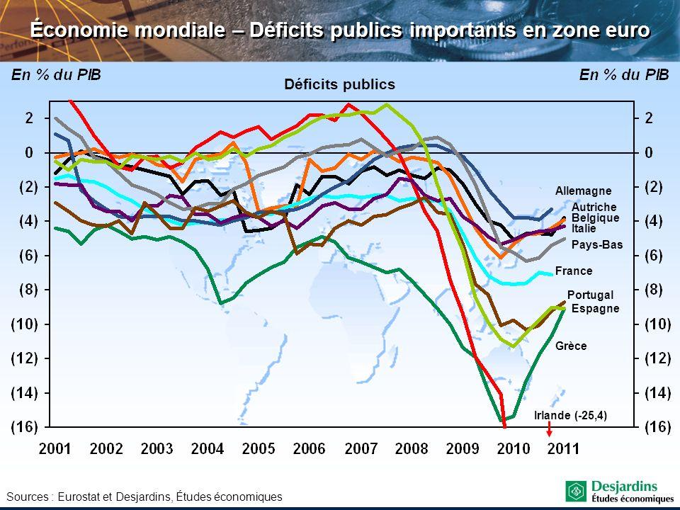 Croissance du PIB réel en 2010, en 2011 et en 2012 Canada 3,2 %, 2,3 % et 2,1 % États-Unis 3,0 %, 1,5 % et 1,5 % Royaume-Uni 1,4 %, 1,0 % et 1,7 % Zone euro 1,7 %, 1,6% et 1,2 % Amérique latine 6,2 %, 4,5 % et 3,8 % Japon 4,0 %, -0,9 % et 2,8 % Chine 10,3 %, 9,0 % et 8,5 % Asie du Sud 7,7 %, 5,2 % et 5,3 % Europe de lEst 4,8 %, 4,3 % et 3,6 % Monde : 4,7 %, 3,6 % et 3,6 % Économies industrialisées : 2,6 %, 1,2 % et 1,6 % Économies en émergence : 6,7 %, 5,7 % et 5,5 % Inde 10,0 %, 7,5 % et 7,8 % Économie mondiale – La faible croissance des pays avancés perdurera en 2012 Sources : Consensus Forecasts et Desjardins, Études économiques Québec : 2,9 %, 1,7 % et 1,7 % Ontario : 3,0 %, 2,0 % et 1,9 %