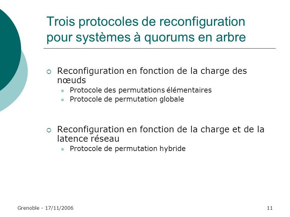 Grenoble - 17/11/200611 Trois protocoles de reconfiguration pour systèmes à quorums en arbre Reconfiguration en fonction de la charge des nœuds Protoc