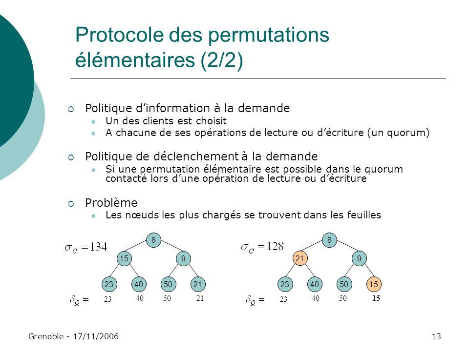 Grenoble - 17/11/200613 Protocole des permutations élémentaires (2/2) Politique dinformation à la demande Un des clients est choisit A chacune de ses