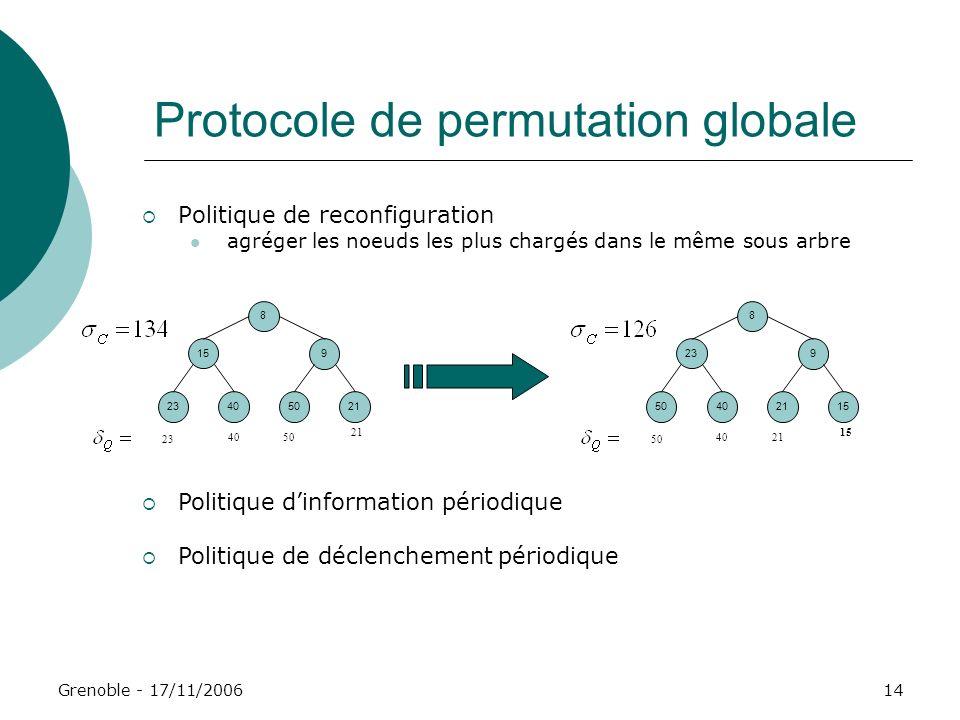 Grenoble - 17/11/200614 Protocole de permutation globale Politique de reconfiguration agréger les noeuds les plus chargés dans le même sous arbre 8 15