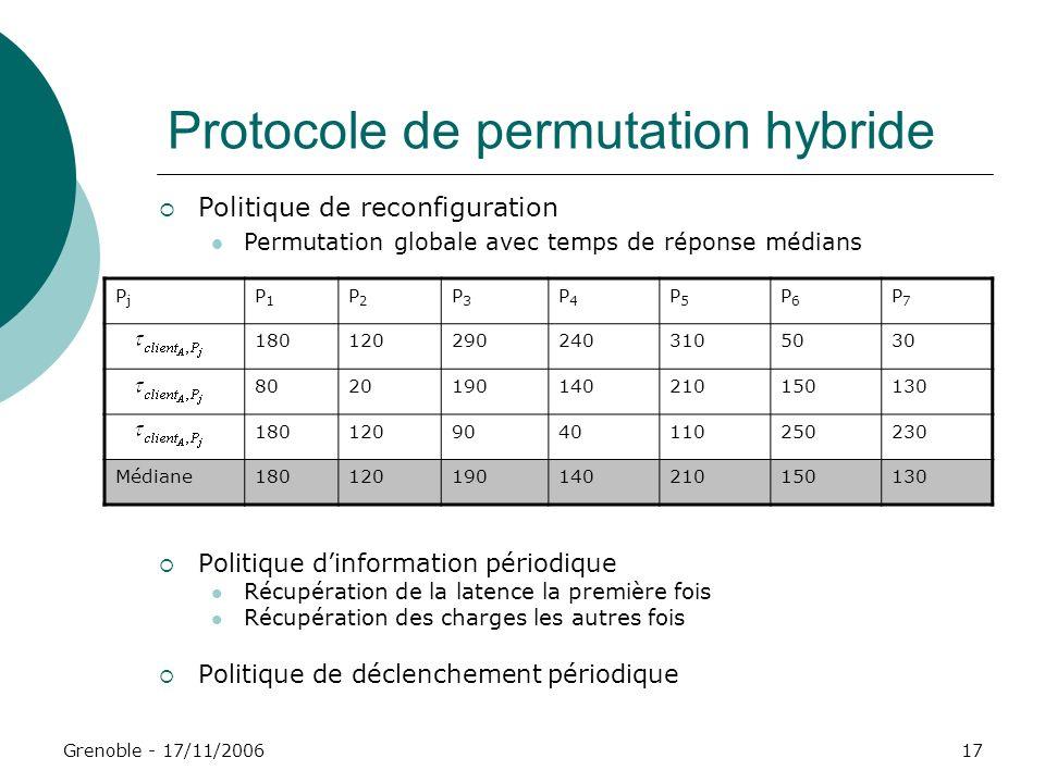 Grenoble - 17/11/200617 Protocole de permutation hybride Politique dinformation périodique Récupération de la latence la première fois Récupération de