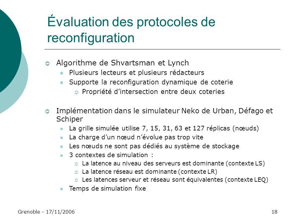 Grenoble - 17/11/200618 Évaluation des protocoles de reconfiguration Algorithme de Shvartsman et Lynch Plusieurs lecteurs et plusieurs rédacteurs Supp