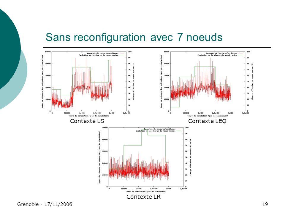 Grenoble - 17/11/200619 Sans reconfiguration avec 7 noeuds Contexte LSContexte LEQ Contexte LR