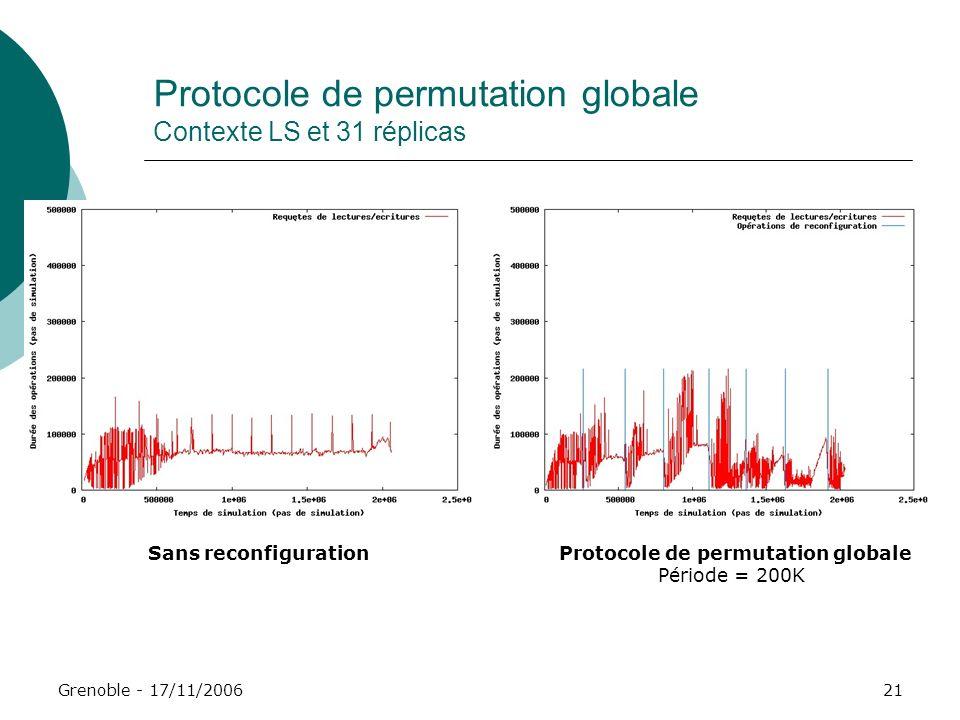 Grenoble - 17/11/200621 Protocole de permutation globale Contexte LS et 31 réplicas Sans reconfigurationProtocole de permutation globale Période = 200
