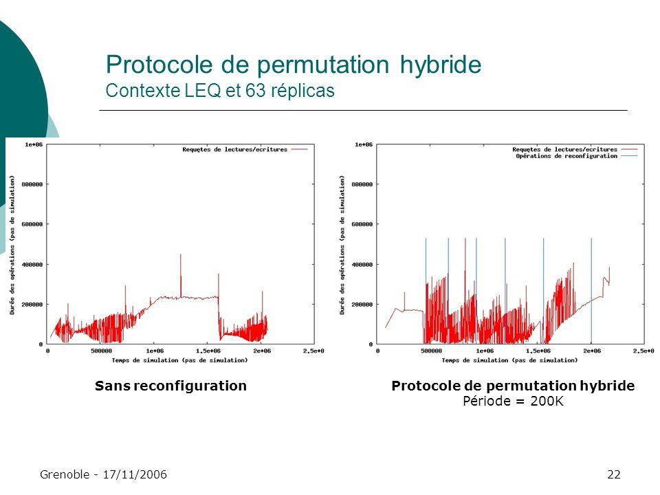 Grenoble - 17/11/200622 Protocole de permutation hybride Contexte LEQ et 63 réplicas Sans reconfigurationProtocole de permutation hybride Période = 20