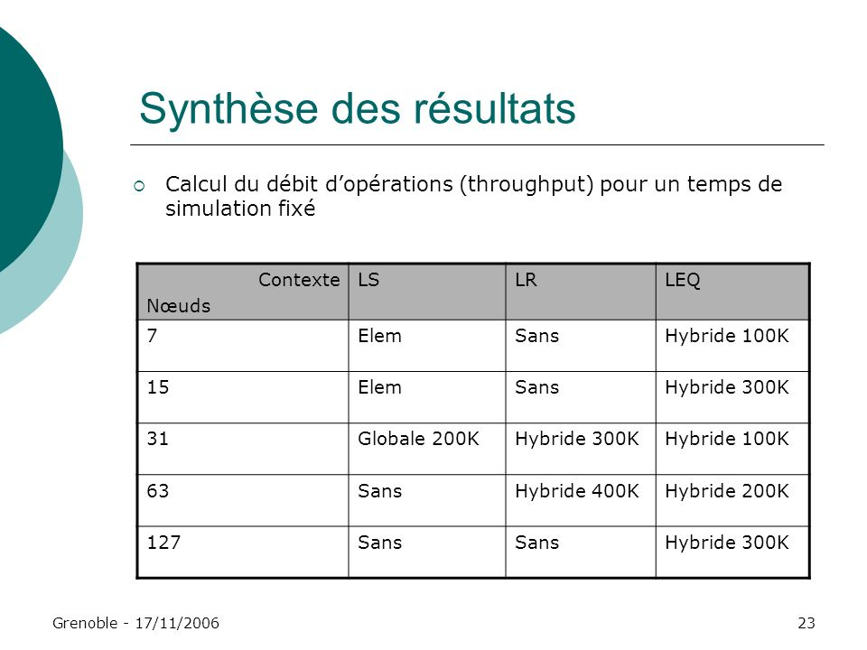 Grenoble - 17/11/200623 Synthèse des résultats Contexte Nœuds LSLRLEQ 7ElemSansHybride 100K 15ElemSansHybride 300K 31Globale 200KHybride 300KHybride 1