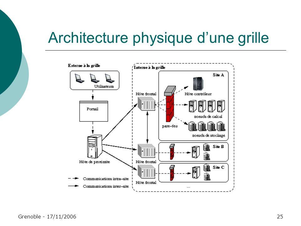 Grenoble - 17/11/200625 Architecture physique dune grille