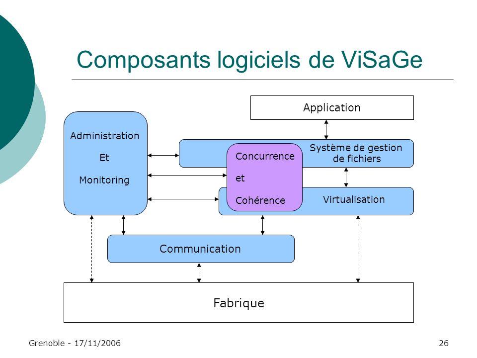 Grenoble - 17/11/200626 Composants logiciels de ViSaGe Fabrique Communication Virtualisation Système de gestion de fichiers Concurrence et Cohérence A