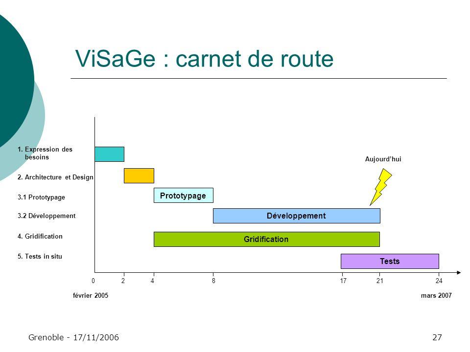 Grenoble - 17/11/200627 ViSaGe : carnet de route 0 241721 1. Expression des besoins 2. Architecture et Design 3.1 Prototypage 3.2 Développement 4. Gri