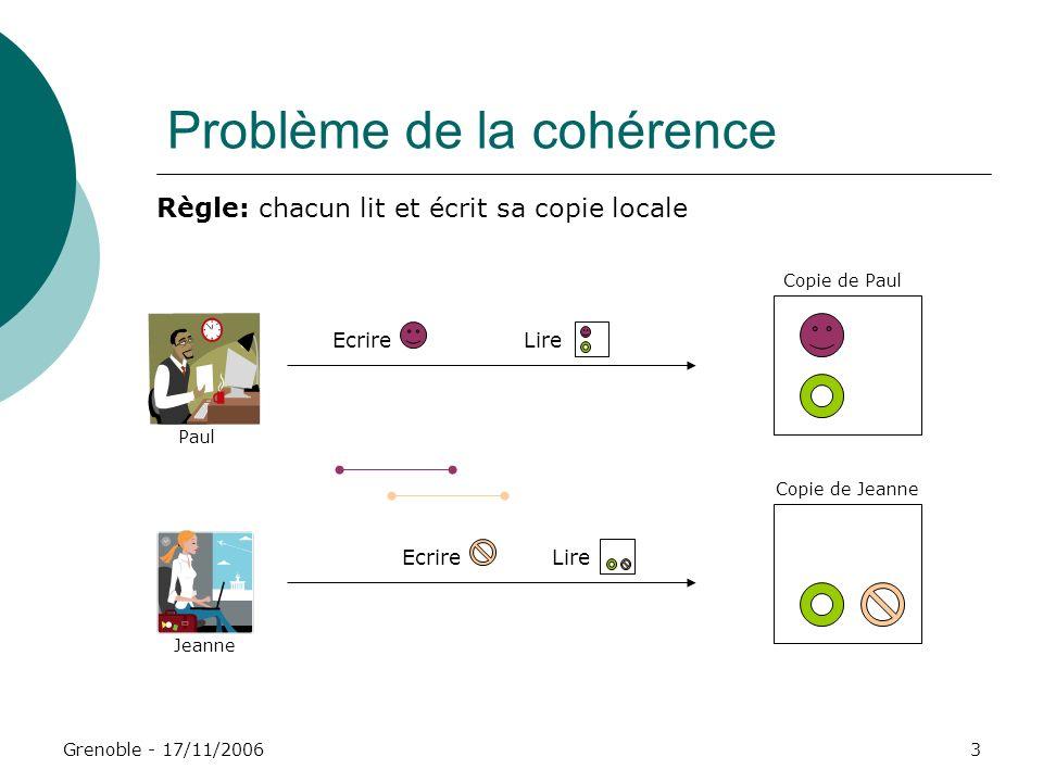 Grenoble - 17/11/20064 Problème de la cohérence Premier exemple de solution : ROWA Jeanne Paul Ecrire Lire Règle: chacun lit sa copie locale mais écrit toutes les copies