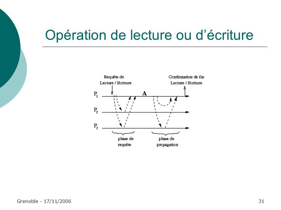 Grenoble - 17/11/200631 Opération de lecture ou décriture