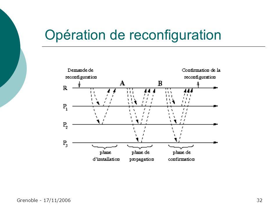 Grenoble - 17/11/200632 Opération de reconfiguration