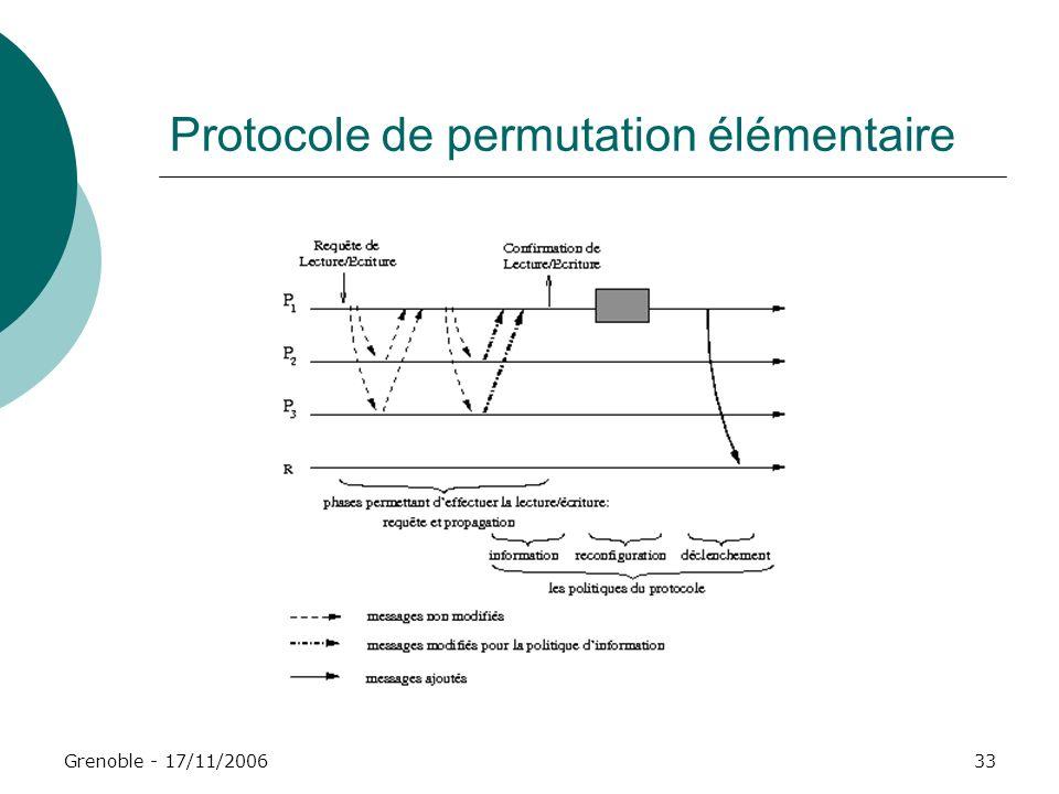 Grenoble - 17/11/200633 Protocole de permutation élémentaire