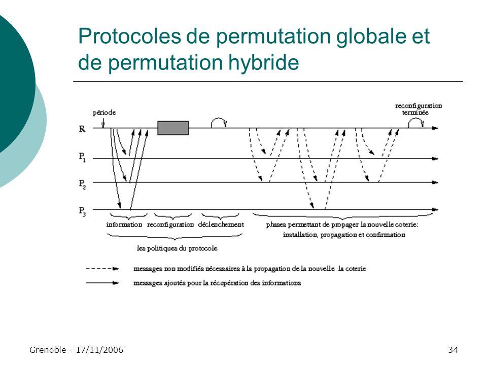 Grenoble - 17/11/200634 Protocoles de permutation globale et de permutation hybride