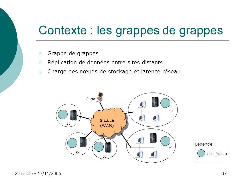 Grenoble - 17/11/200637 Contexte : les grappes de grappes Grappe de grappes Réplication de données entre sites distants Charge des nœuds de stockage e