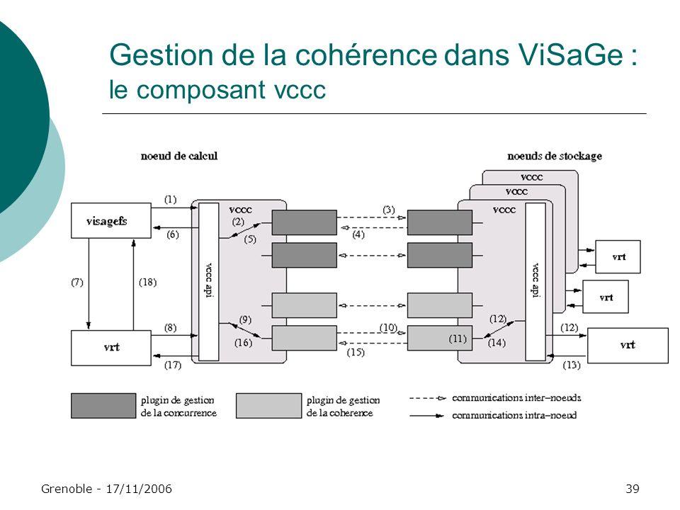Grenoble - 17/11/200639 Gestion de la cohérence dans ViSaGe : le composant vccc