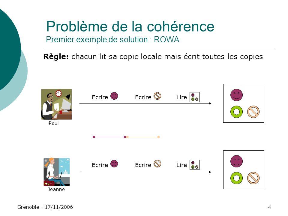 Grenoble - 17/11/20064 Problème de la cohérence Premier exemple de solution : ROWA Jeanne Paul Ecrire Lire Règle: chacun lit sa copie locale mais écri