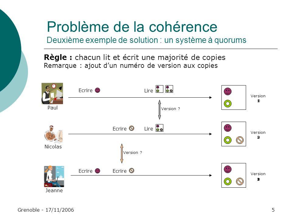 Grenoble - 17/11/20065 Jeanne Paul Ecrire Nicolas Problème de la cohérence Deuxième exemple de solution : un système à quorums Règle : chacun lit et é