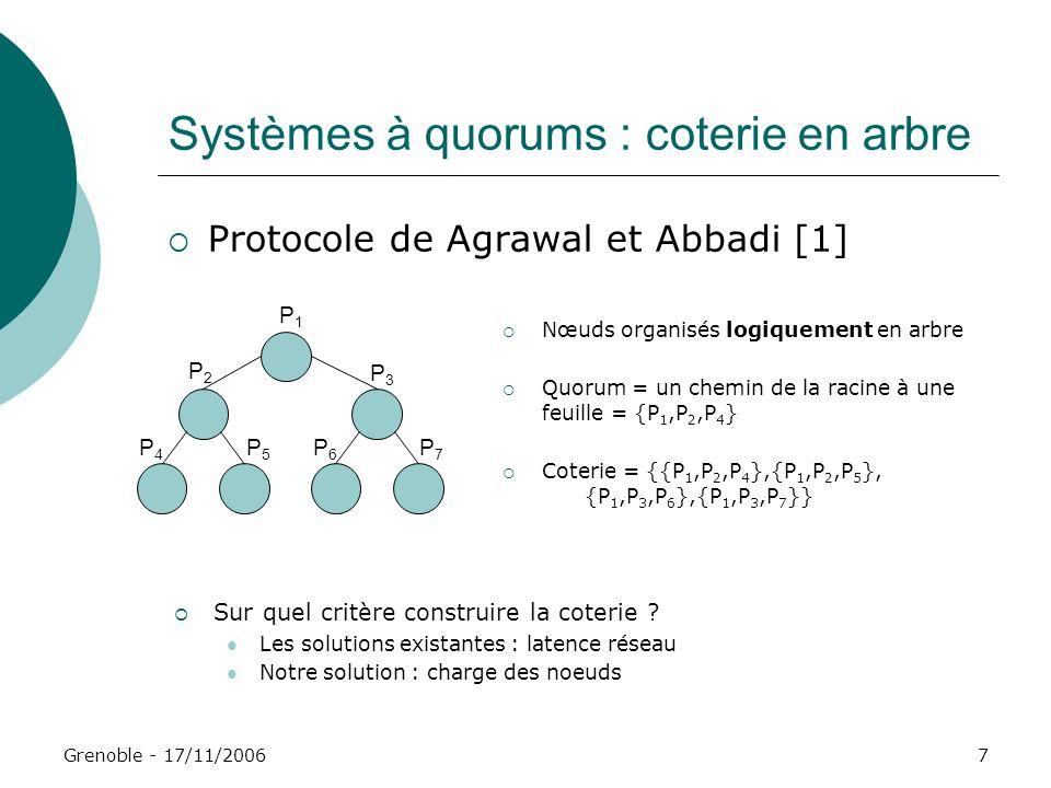 Grenoble - 17/11/20067 Systèmes à quorums : coterie en arbre Nœuds organisés logiquement en arbre Quorum = un chemin de la racine à une feuille = {P 1