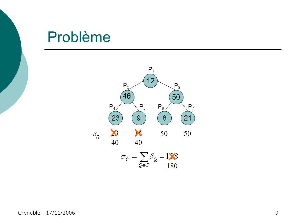 Grenoble - 17/11/200610 Protocoles de reconfiguration de systèmes à quorums Reconfiguration = changement de coterie But : utiliser une coterie mieux adaptée à lenvironnement Un protocole de reconfiguration : Quand effectuer une reconfiguration.
