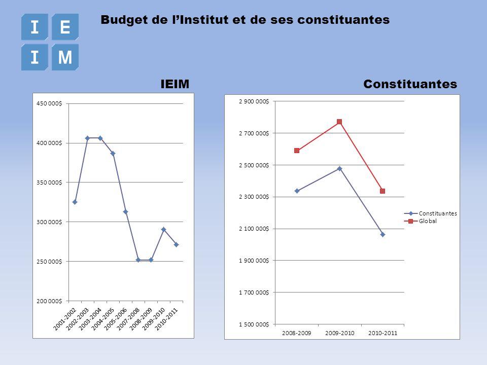 Budget de lInstitut et de ses constituantes IEIMConstituantes