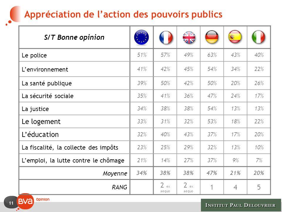 11 Appréciation de laction des pouvoirs publics S/T Bonne opinion Le police 51%57%49%63%43%40% Lenvironnement 41%42%45%54%34%22% La santé publique 39%