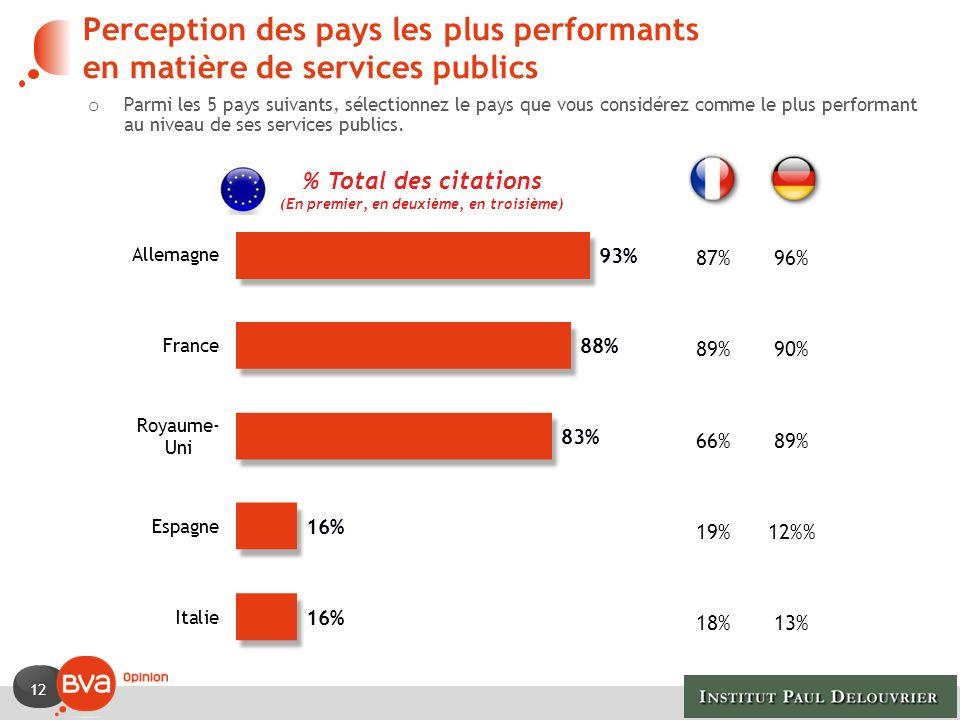 12 o Parmi les 5 pays suivants, sélectionnez le pays que vous considérez comme le plus performant au niveau de ses services publics. Perception des pa