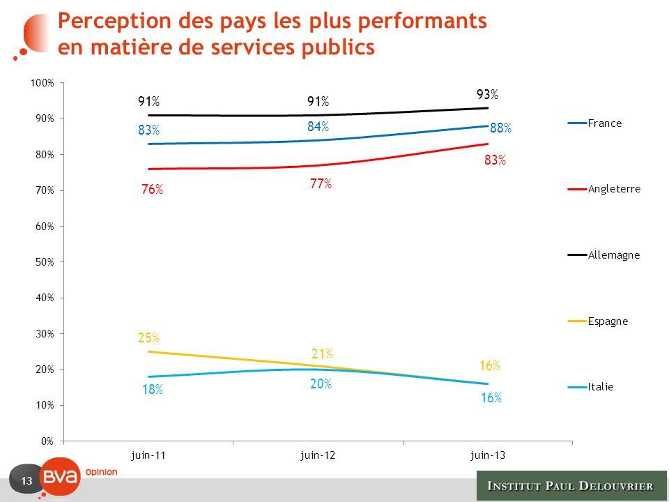 13 Perception des pays les plus performants en matière de services publics