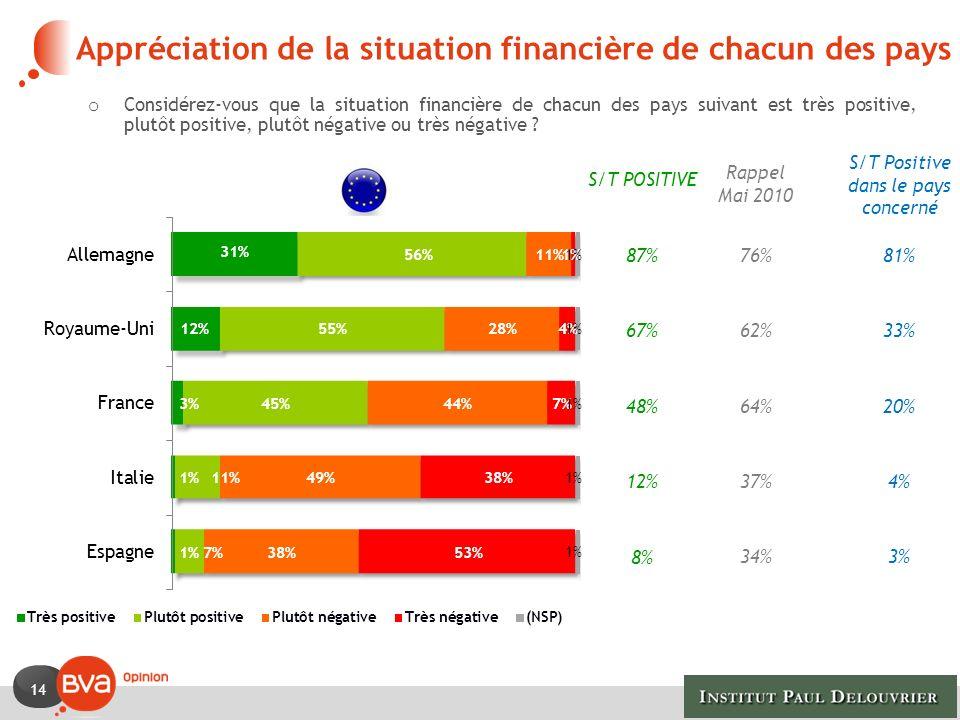 14 o Considérez-vous que la situation financière de chacun des pays suivant est très positive, plutôt positive, plutôt négative ou très négative .