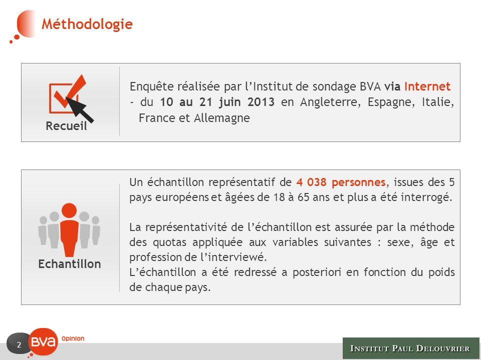 2 Méthodologie Enquête réalisée par lInstitut de sondage BVA via Internet - du 10 au 21 juin 2013 en Angleterre, Espagne, Italie, France et Allemagne