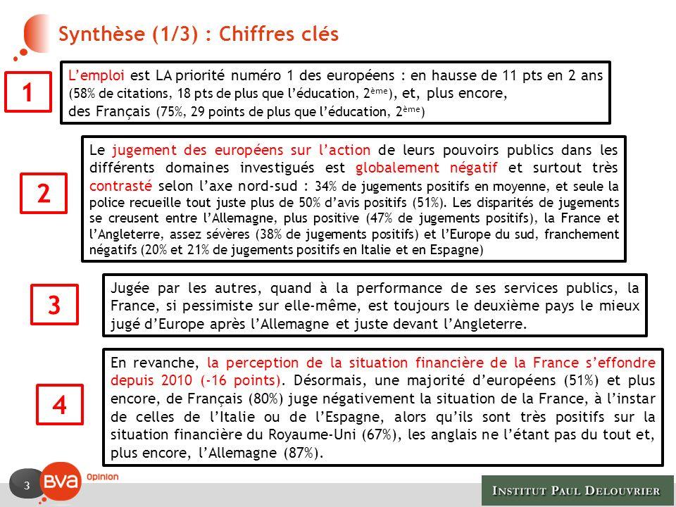 3 Synthèse (1/3) : Chiffres clés Lemploi est LA priorité numéro 1 des européens : en hausse de 11 pts en 2 ans (58% de citations, 18 pts de plus que l
